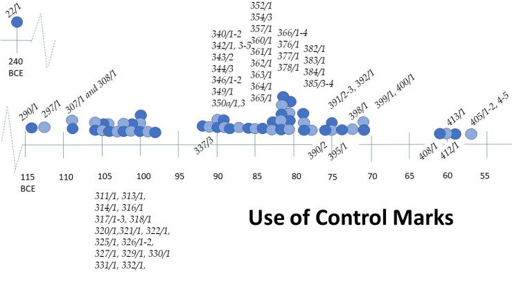 controlmarks timeline.jpg
